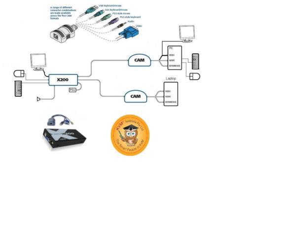 ADDERLink X-Series USB KVM Receiver with Audio, Catx USB