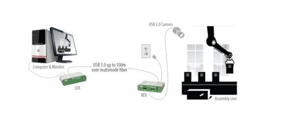 Icron single port USB 3.0 Spectra™ 3001-15 USB 3.0 15m