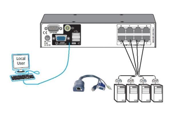 Adder AVX 8 Port Catx KVM Switch Single User