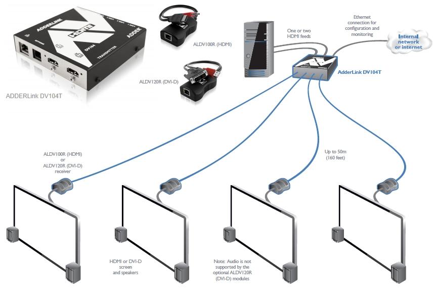 KVM Choice, UK:SERV-INSTAL-AV (AV Services) Audio and
