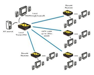 ALAV100T AdderLink AV VGA Digital Signage Transmitter Unit