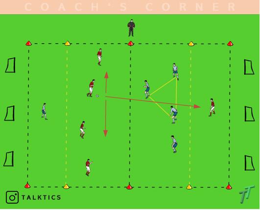 Übungskatalog: Spielform – Grundlagen der Verteidigung