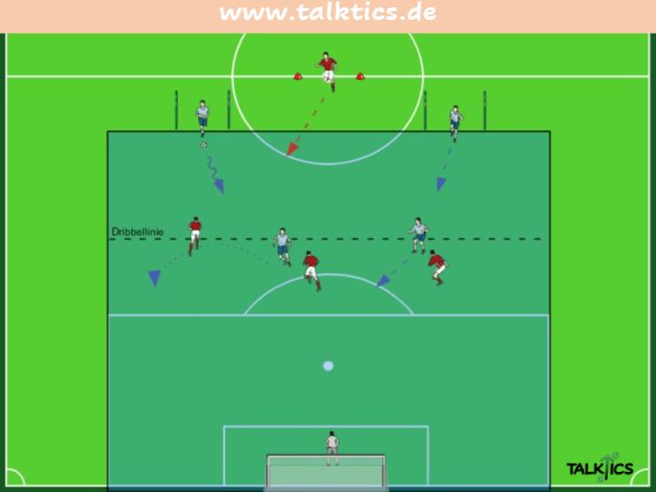 Umschaltspiel: Spielaufbau (3 vs. 2) zum Konterspiel (4 vs. 4)