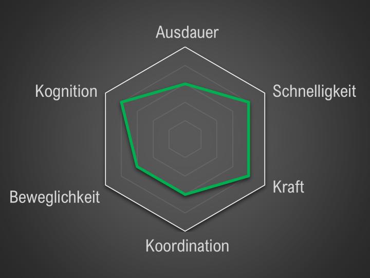 Positionsprofil: Mittelstürmer
