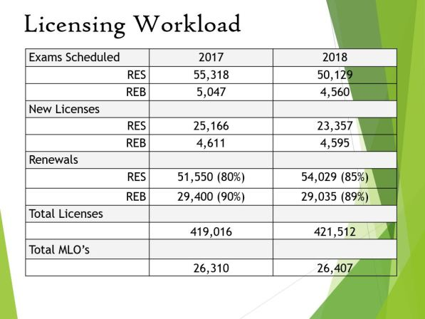 California Real Estate Licensee and Examinee Statistics 2018