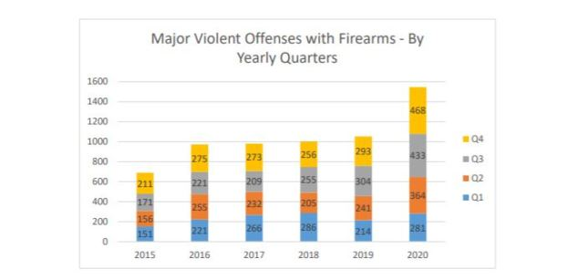 Violent gun crimes and homicides are on the rise in Austin — why?
