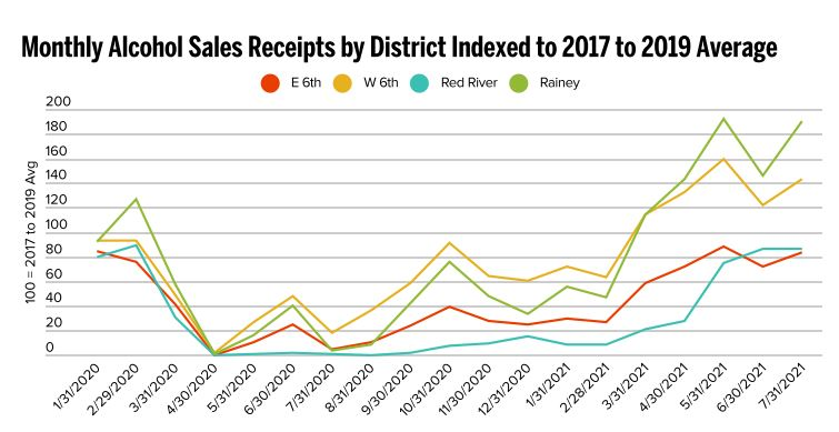 This graph from the Downtown Austin Alliance shows a larger increase in alcohol sales for some districts than others