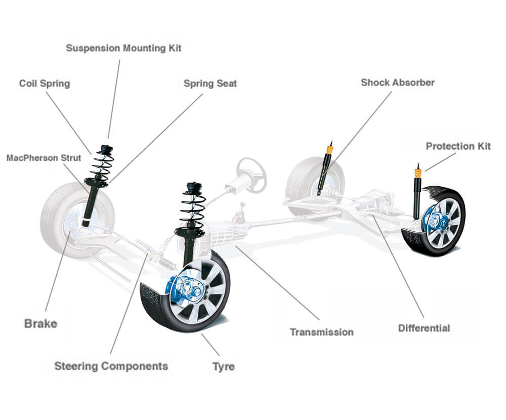 hight resolution of  ensure optimum contact between tyres and the road