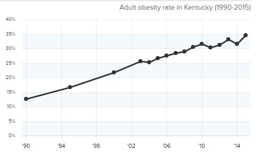 Kentucky adult obesity rate jumps to 34.6 percent, ranks