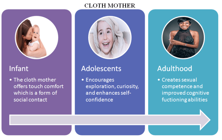 Cloth-Mother