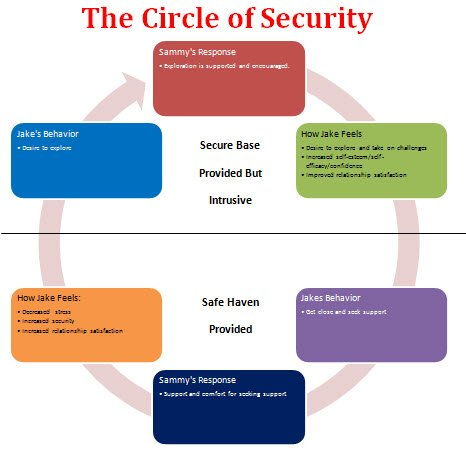 circle of security