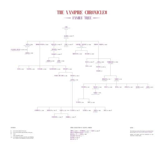 https://www.deviantart.com/funeral16/art/The-Vampire-Chronicles-Family-Tree-661123475