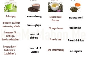 Health benefits of tea including Black, Green White and Oolong