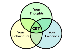 CBT for anxiety treatment