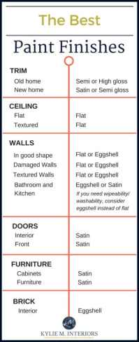 The Best Paint Finish for Walls, Ceilings, Trims, Doors ...