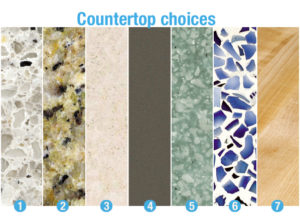 Countertop Price Comparison