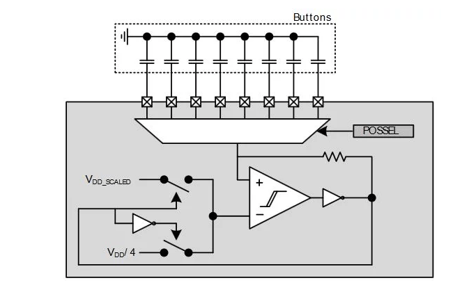 capacitive-sense peripheral in the EFM32 microcontrollers
