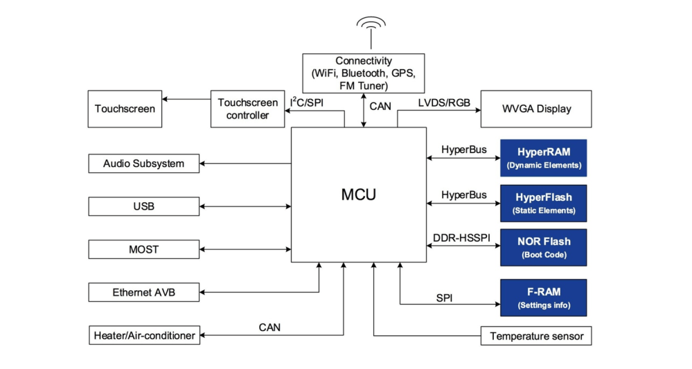 medium resolution of block diagram of hvac and infotainment system how to choose the right non