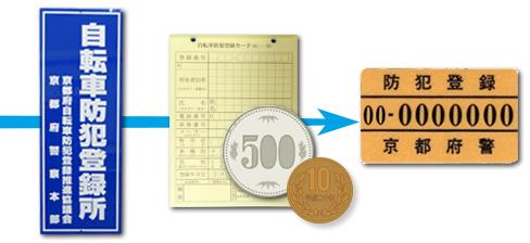 防犯登録の一例。各都道府県により金額や書類形式は変わる。