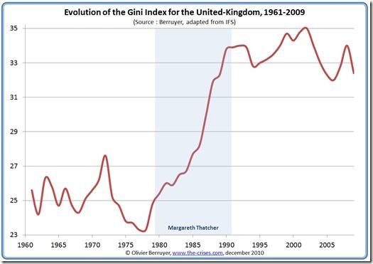 gini-index-uk inequality
