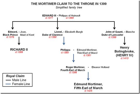 mortimer_claim_throne_1399