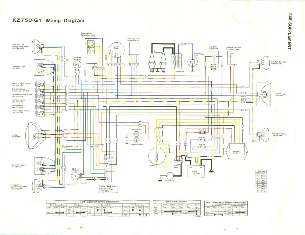 medium resolution of wiring diagram for 1983 gpz 750 1996 jeep cherokee ac kawasaki cdi wiring schematics kawasaki bayou