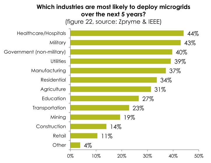 724x562 Industries, in A Technical and Economic Feasibility Study of Implementing a Microgrid at Georgia Southern University, by Matthew S. Purser, 1 March 2014
