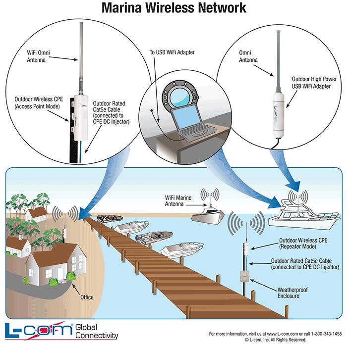 Marina WiFi Network Diagram WiFi Marina Wireless Marina L