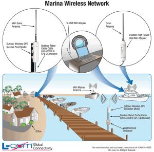 Marina WiFi Network Diagram | WiFi Marina | Wireless