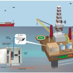 Oil Rig Diagram 3 Way Switch Connection Offshore Platform Network Application L Com