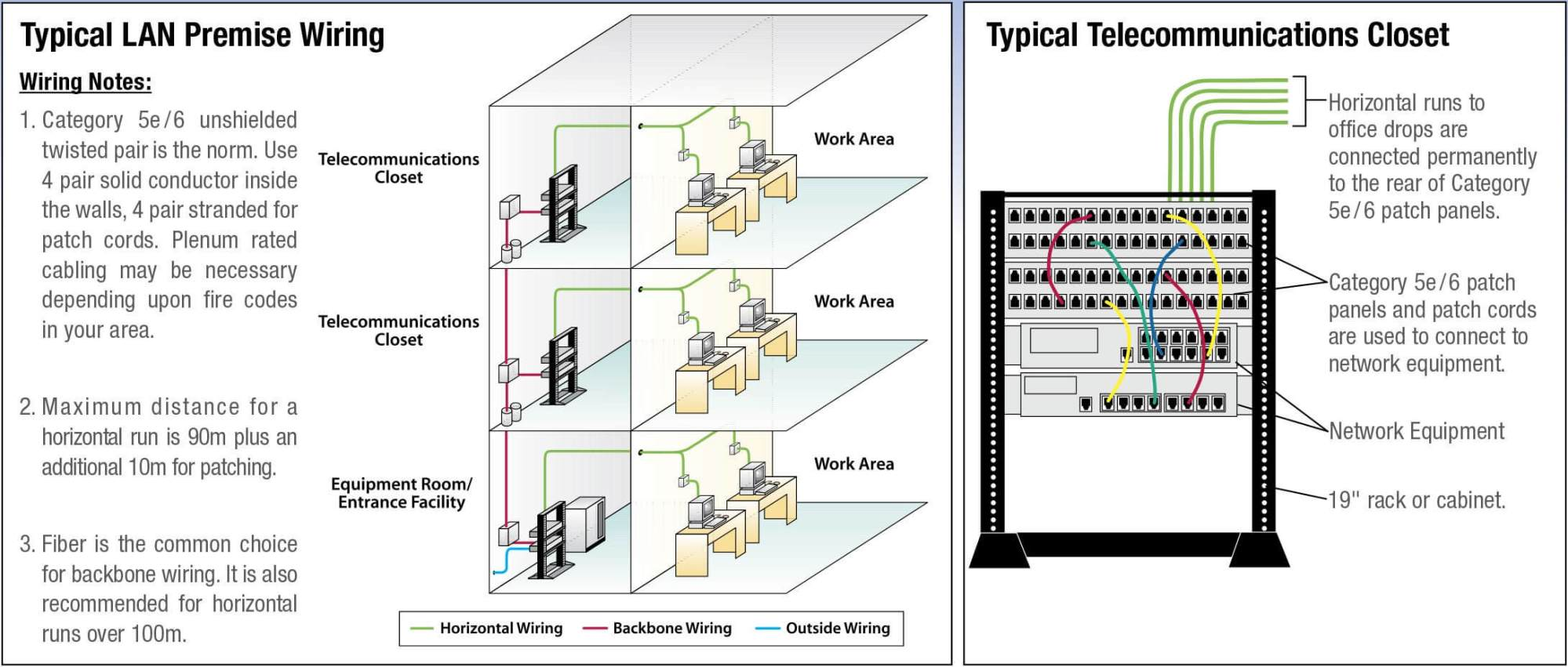 hight resolution of typical lan premise wiring and telecommunications closet