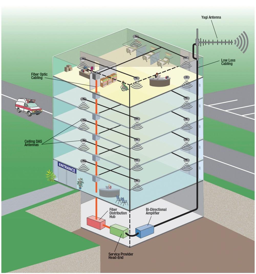 medium resolution of medical facility das network application diagram