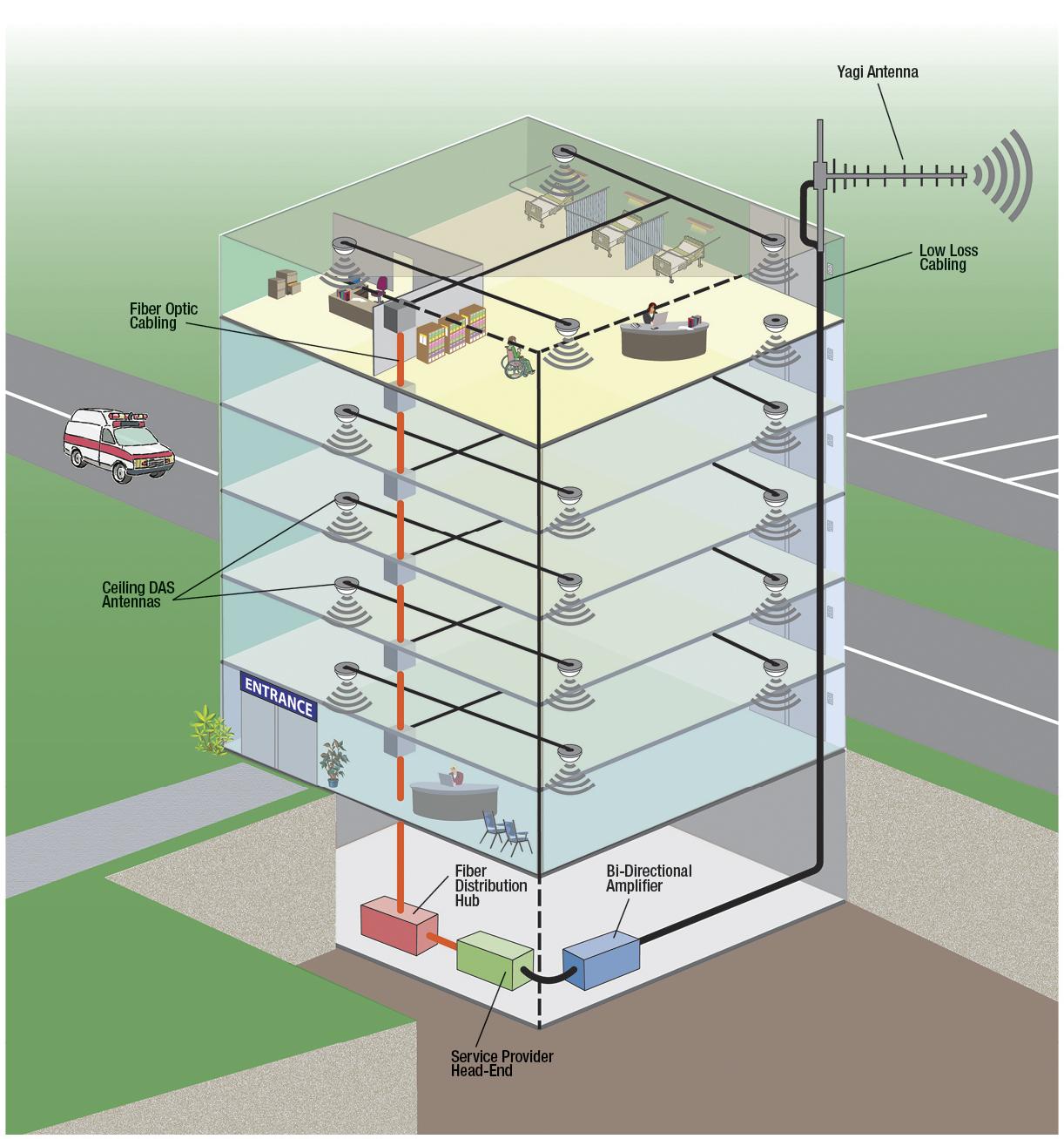 hight resolution of medical facility das network application diagram