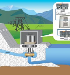 hydroelectric dam network application l com com diagram of damped vibration diagram of dam [ 1558 x 993 Pixel ]