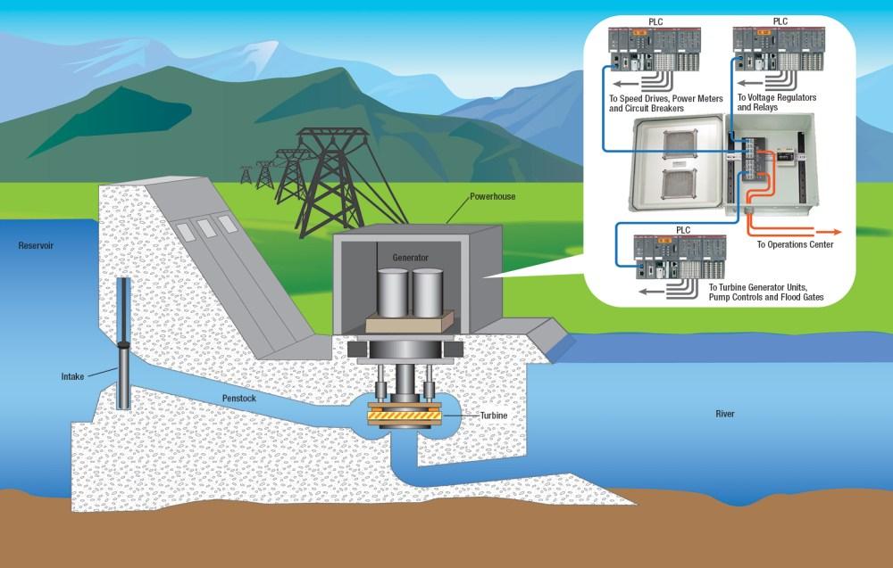 medium resolution of hydroelectric dam network application