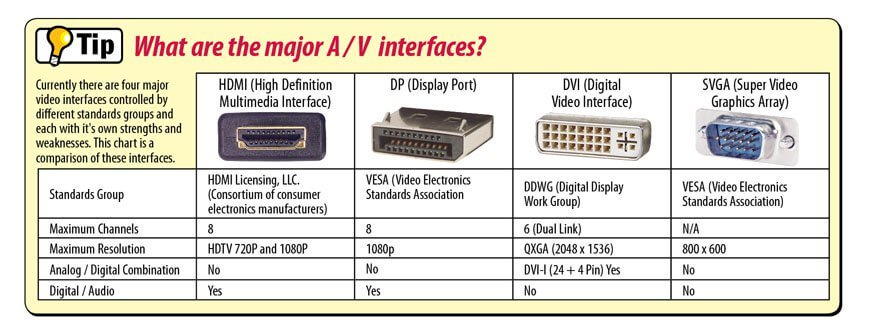 examples of video connectors