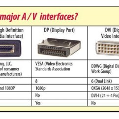 Hdmi To Vga Wiring Diagram Pinout Amp Sub Cable Dvi Displayport L Com A V Interfaces
