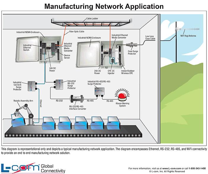 Application Network Diagram Network Diagram Software Open Source