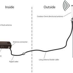 Outdoor Tv Antenna Wiring Diagram 2007 Jeep Wrangler Wireless Router Cable Get Free Image