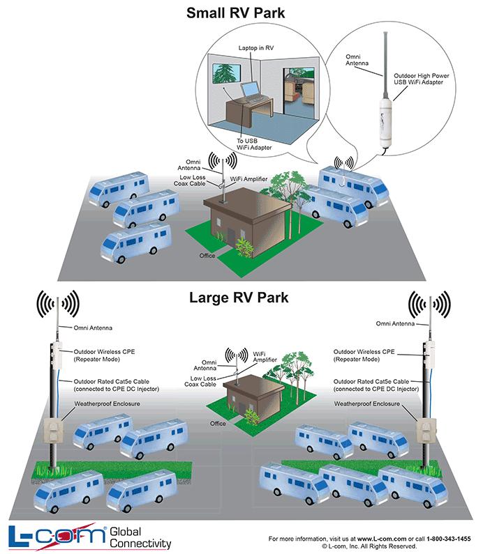 RV Park Wireless Network WiFi RV Park L Com Com