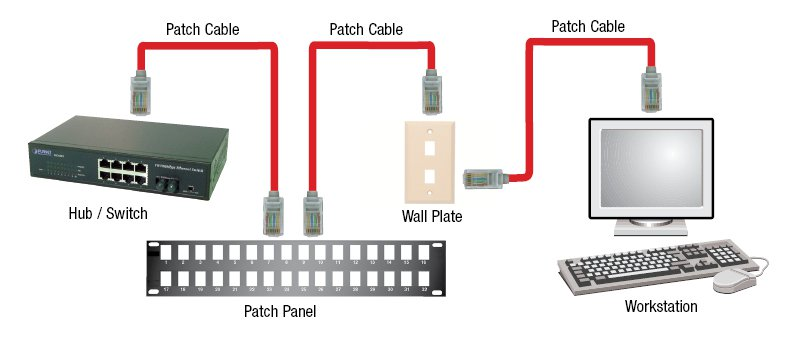 Rj45 Wall Jack Wiring Diagram Network Cable Tester Ethernet Cable Tester L Com Com