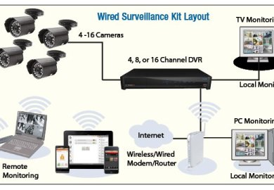 Wireless Outdoor Security Cameras Systems