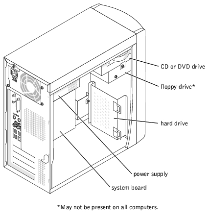 Technical Overview: Dell Dimension 2400 Series