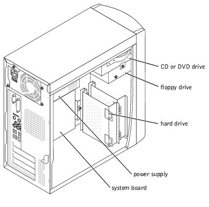 Technical Overview: Dell Dimension 4600 Series Service Manual