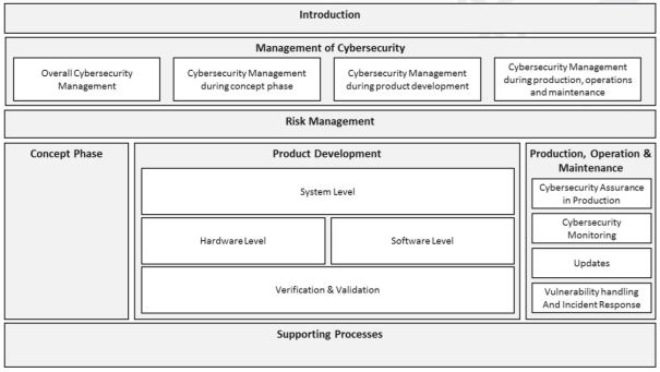 Cybersecurity Process Management
