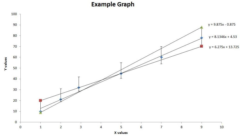 How To Add A Regression Line To A Scatter Plot In Excel