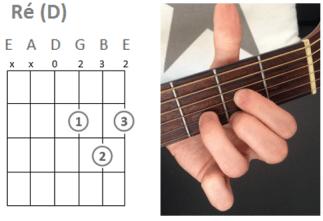 Accord guitare facile, seulement 3 accords pour jouer ...