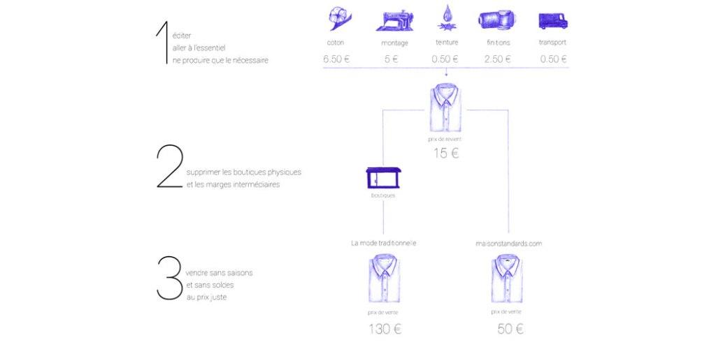 Le-concept-Maison-Standards