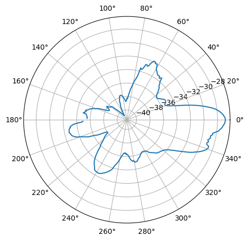 Visualizing noise in the surroundings using an SDR, a
