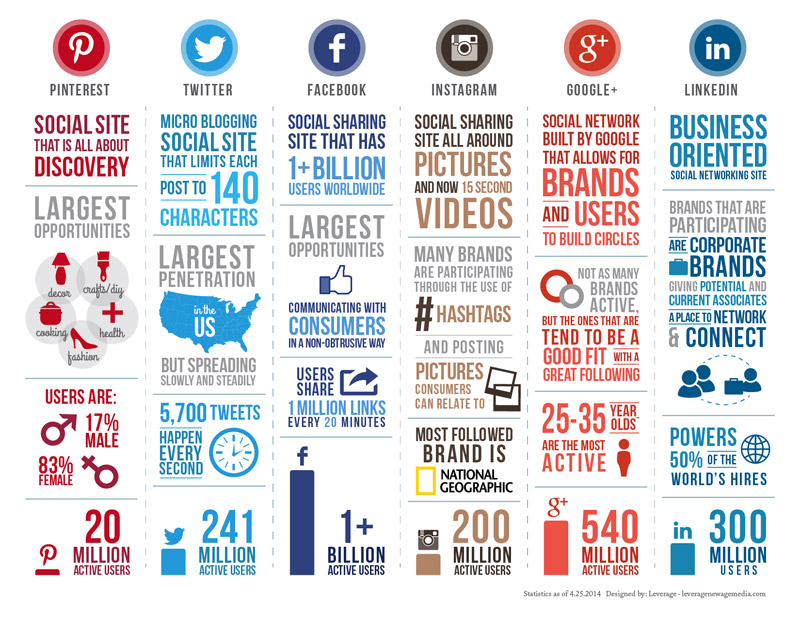 https://i0.wp.com/www.la76.com/wp-content/uploads/2014/06/Social-media-comparison-infographic_2014.jpg